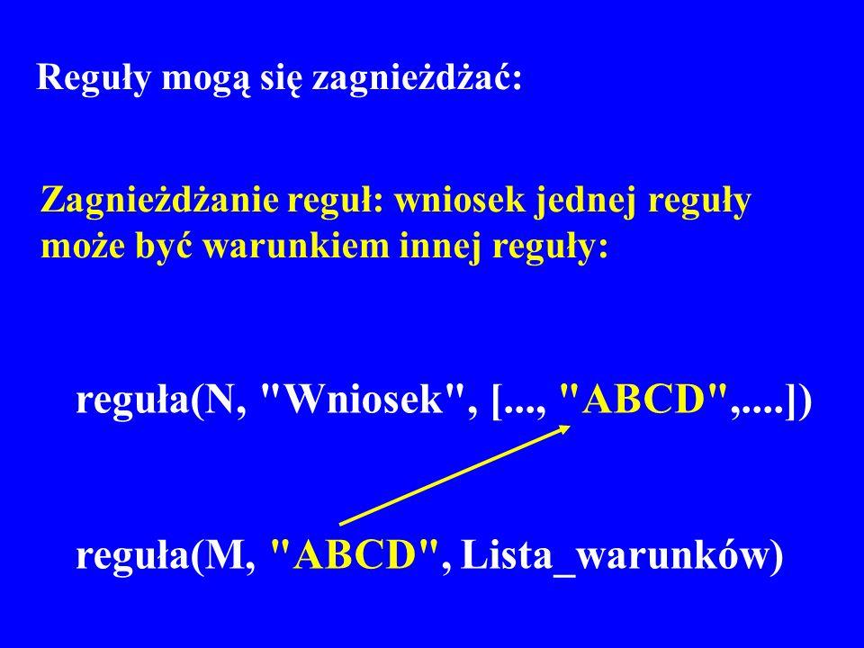 reguła(N, Wniosek , [..., ABCD ,....])